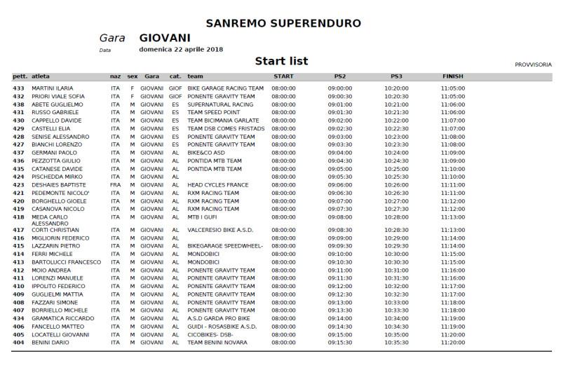 Sanremo-Superenduro-start list giovani