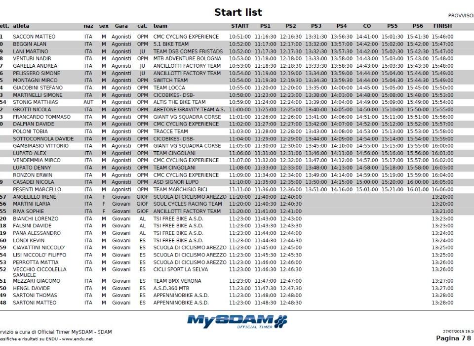 Start List Abetone
